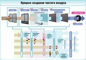 Процесс фильтрации воздуха