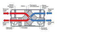 схема принудительной вентиляции каркасного дома