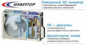 Инверторный блок кондиционера