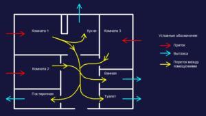Схема потоков воздуха по жилищу
