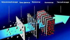 Принцип работы электростатического фильтра