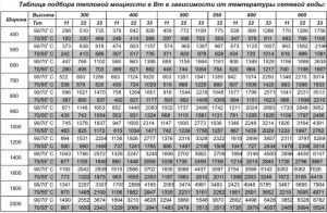 Таблица для выбора стальных радиаторов отопления