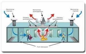 Схема обустройства противодымной вентсистемы