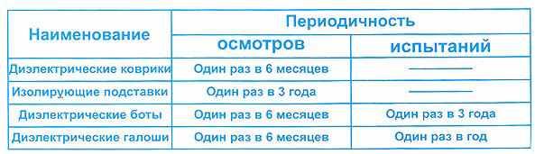 периодичность