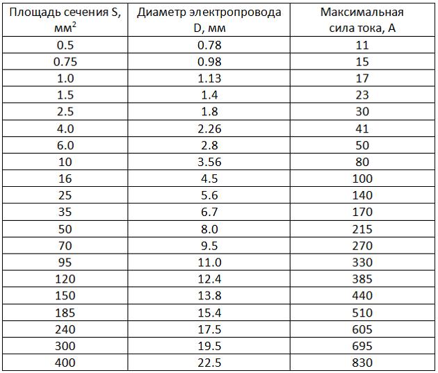 Таблица 1 медь