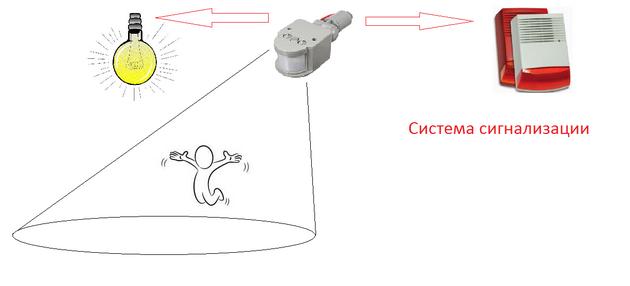03-sistema-signalizatsii