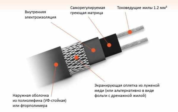Конструкция саморегулирующего провода