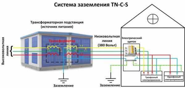 Организация проводки в частном доме по схеме ТN-C-S