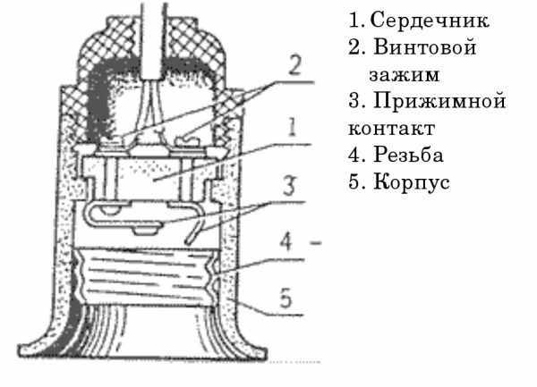 Устройство резьбового патрона для лампы