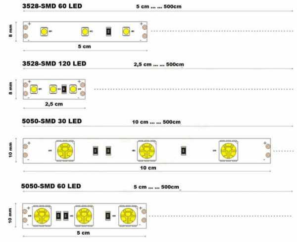 Количество светодиодов в различных типах лент