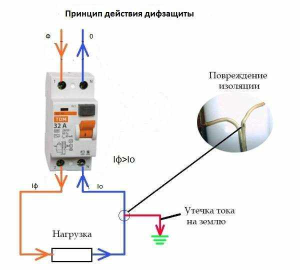 Принцип действия дифавтомата